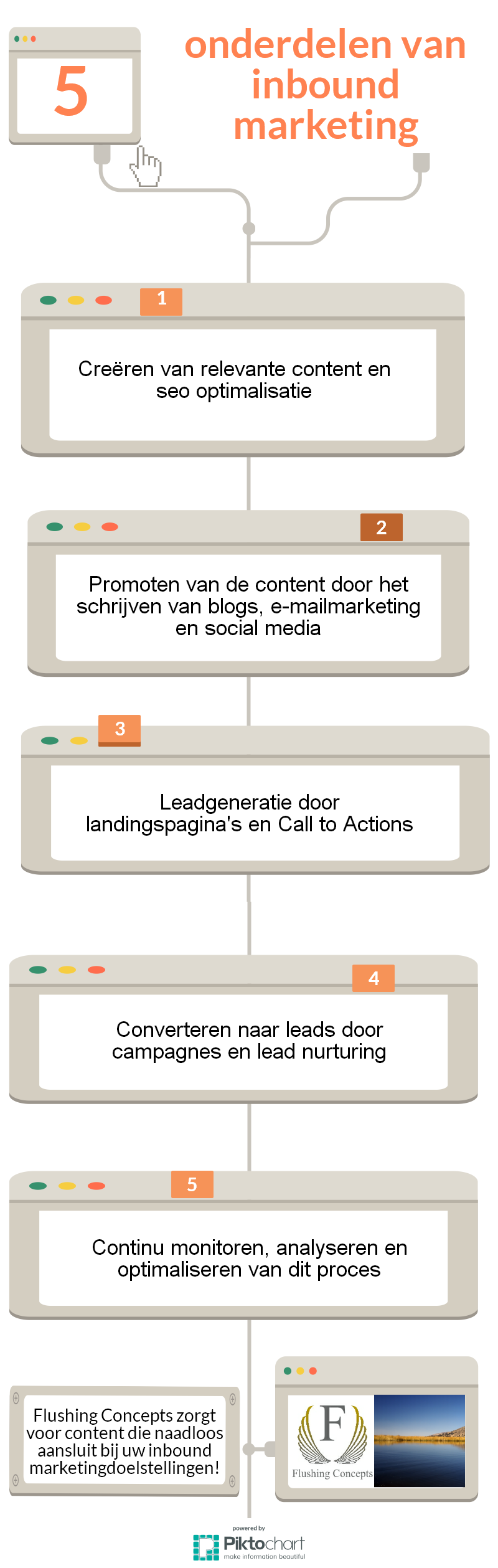 Lead management. 5 onderdelen van inbound marketing.